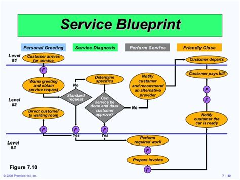 service design adalah service blueprint adalah images blueprint design and