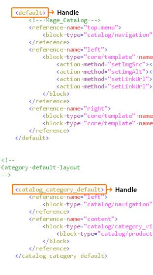 magento layout xml not loading understanding the ins and outs of magento layouts