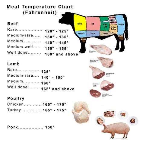 great homemade recipes meat temperature chart fahrenheit