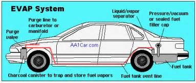 Fuel System Evap Leak Evap Evaporative Emission System