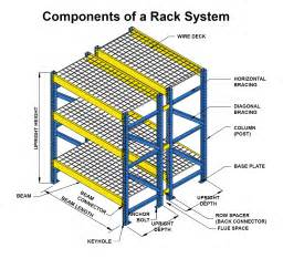 What Is A Rack Components Of A Pallet Rack System Unarco Pallet Rack