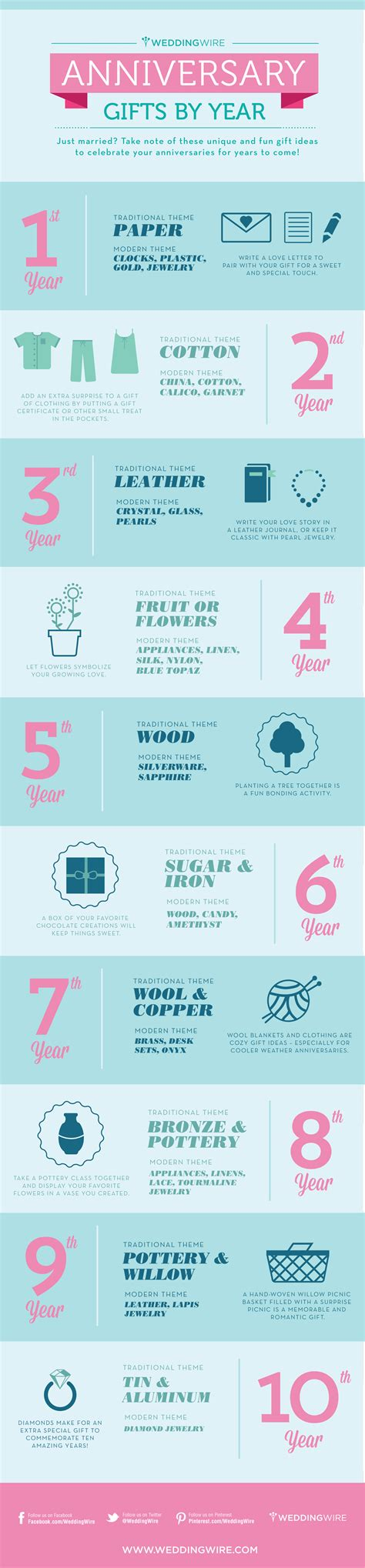 Wedding Anniversary Gifts By Years by Infographic Anniversary Gifts By Year