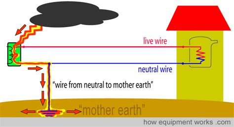 what does a neutral earthing resistor do electrical safety explained simply