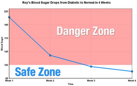 childrens blood sugar level normal average acceptable