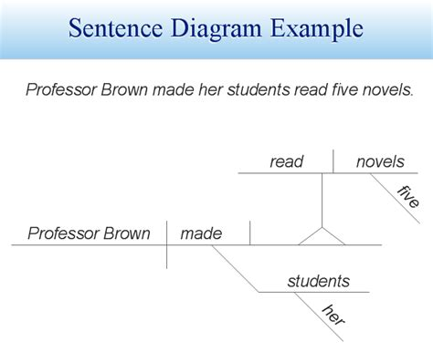 sentence diagramming software automatic sentence diagramming software sentence