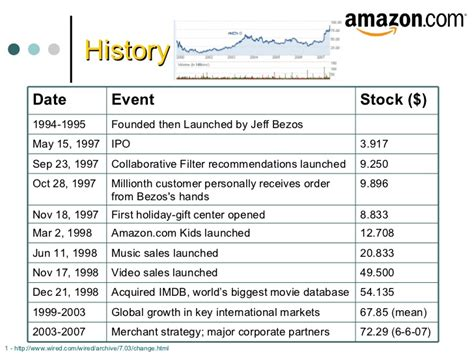 amazon history how to edit amazon history from your pc tech news 2day