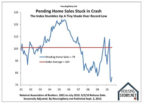 when did the housing market crash pending home sales reconfirm the housing market is crashing business insider