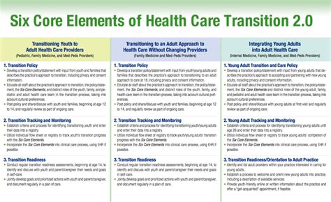 Transition Of Care Models Driverlayer Search Engine Transitional Care Management Template