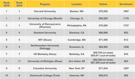 Us Best Universities For Mba by U S News World Report S 2019 Best Business Schools