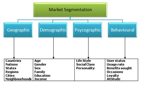 Mba Target Market Demographics by T2 2016 Mpk732 Marketing Management Cluster B Deakin