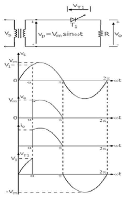 Single Phase Half Wave Controlled Rectifier | Electronics