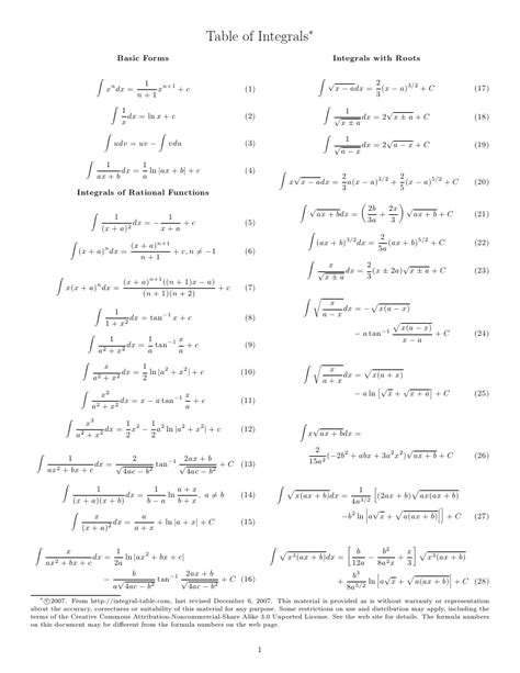 Tables Of Integrals by Integral Formulas Table Images