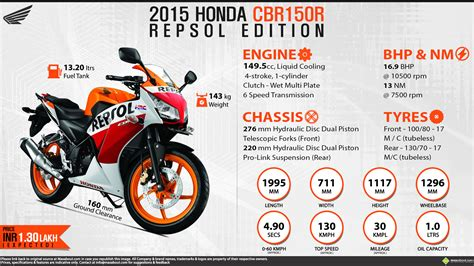 honda cbr 150cc bike price in india 100 honda cbr 150cc price in india honda bike