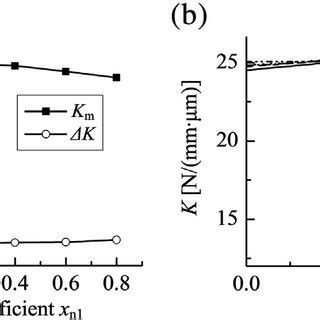 Addendum Modification Center Distance by Effects Of Pressure Angles On Mesh Stiffnesses A Tooth
