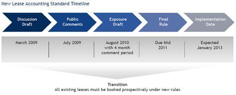 file new lease accounting standard timeline tririga jpg