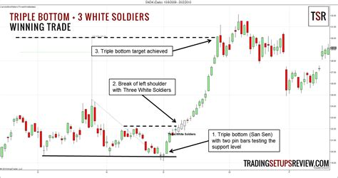 stock pattern three white soldiers a candlesticks trading strategy with mountains rivers