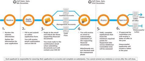 process road map application process roadmap via employmentsubsidy ie