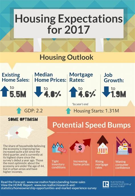 tips to buy home in 2017 housing expectations for 2017 infographic real estate
