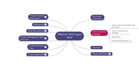 Prince2 Project Templates