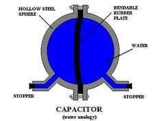 understanding how a capacitor works capacitor types pdf search building an electronics lab search