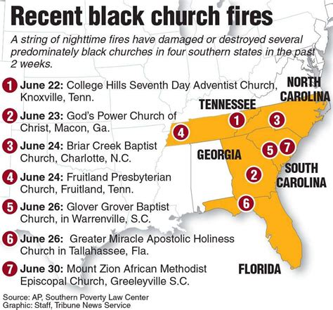 the church in politics americans beware mangasarian in america s south black church fires fan racial fears