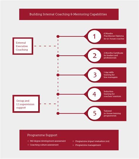design management qualifications coaching courses and qualifications quiver management