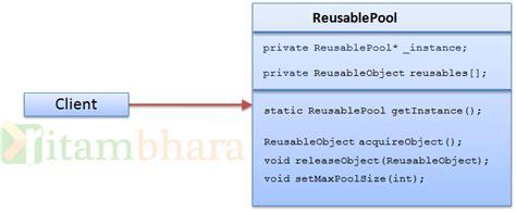 object pool pattern java exle object pool design pattern ritambhara technologies