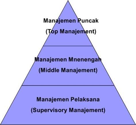 Manajemen Komunikasi Mengembangkan Bisnis Berorientasi Pelanggan tugas manajemen pemasaran