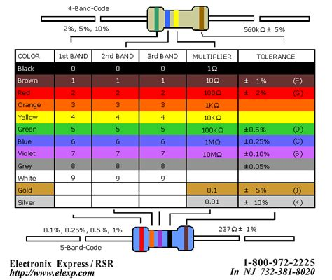 resistor guide calculator resistor color codes