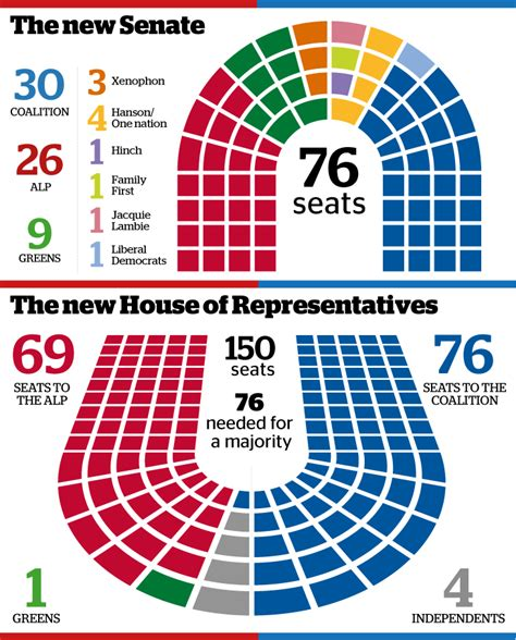 One Nation Wins Four Senate Seats Crossbenchers To Hold Australian House Of Representatives Seating Plan