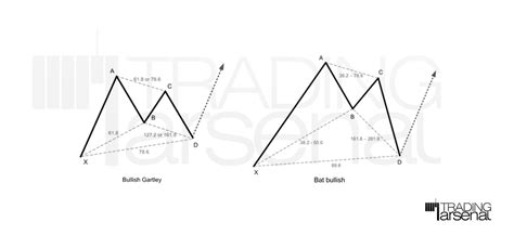 gartley pattern definition and market position harmonic harmonic gartley pattern level 1 quiz