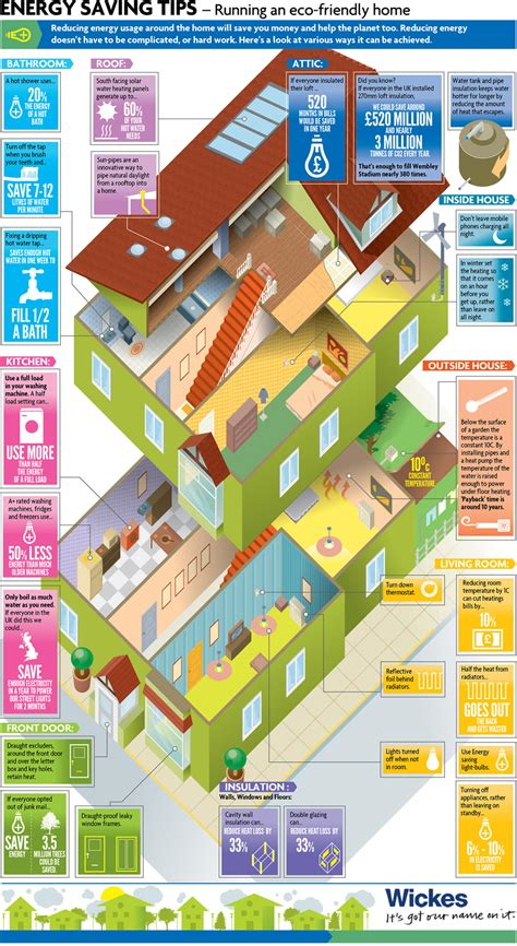 housing tips eco housing 101 daily infographic