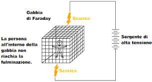 gabbia di faraday fulmini e gabbia di faraday lps spd studio e