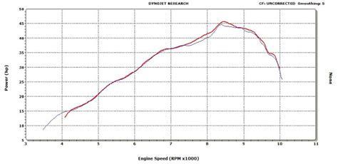 Ktm 300 Exc Horsepower 2015 Ktm 300 Xcw Horsepower Html Autos Post