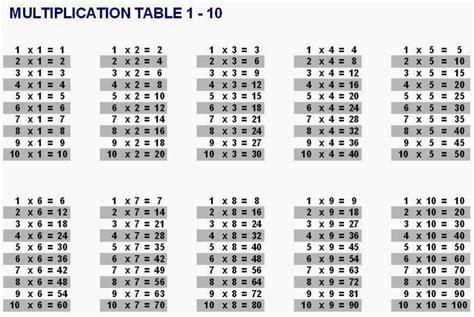 printable times tables 1 10 free printable multiplication table 1 to 12 calendar