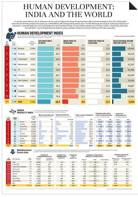 Mdis Singapore Mba Ranking by India Ranks 135 In Un Human Development Index Livemint