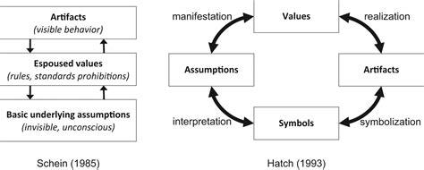 organizational design for dynamic environment pdf a configuration model of organizational culture