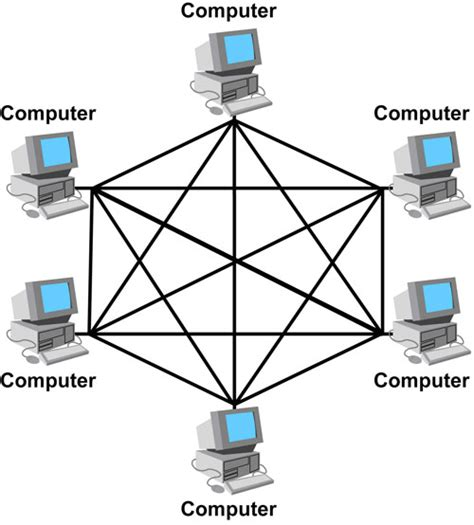 definition of layout in network tree topology and mesh topology with explain devices