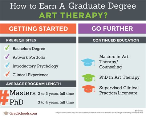 therapy programs therapy graduate programs 2018 therapy degrees
