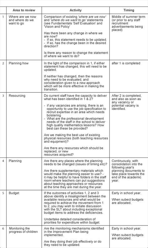 school improvement plan template uk school improvement plan template uk images template