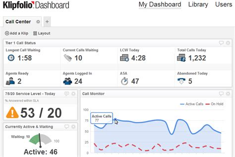Real Time Performace Dashboards Call Center Dashboards Call Center Sla Template