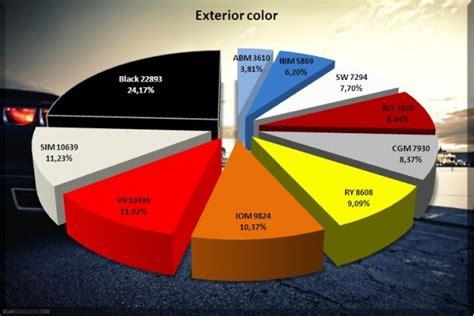 2010 camaro ss colors 2010 chevrolet camaro color and model breakdown