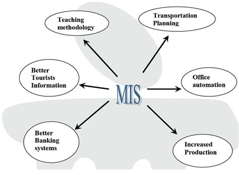 machine layout definition ankit shingala management information systems