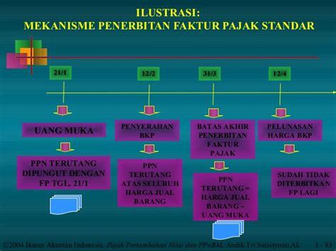 kapan pembuatan faktur pajak standar dan gabungan materi ppn