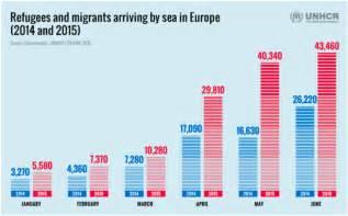 Record 137 000 crossed mediterranean in 2015 unhcr migrant report