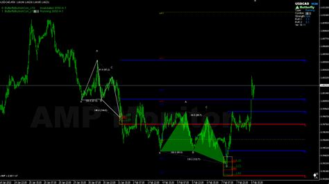 trading pattern recognition software forex harmonic pattern detection indicator alalymexukozo