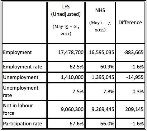 the daily labour force survey december 2013 data data everywhere national household survey s