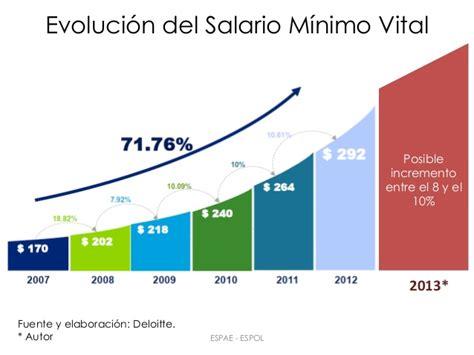 salario mnimo vital y mvil 2016 salario minimo en ecuador 2016 salario minimo vital y