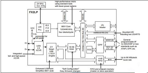 integrated circuit block diagram cy7c68013a 100axc integrated circuit chip ez usb fx2lp usb microcontroller of circuitboardchips
