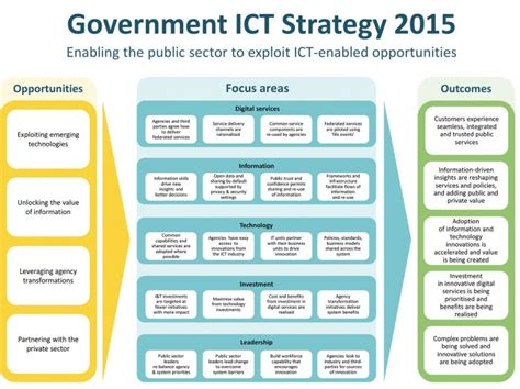 ict plan template government ict strategy 2015 ict govt nz